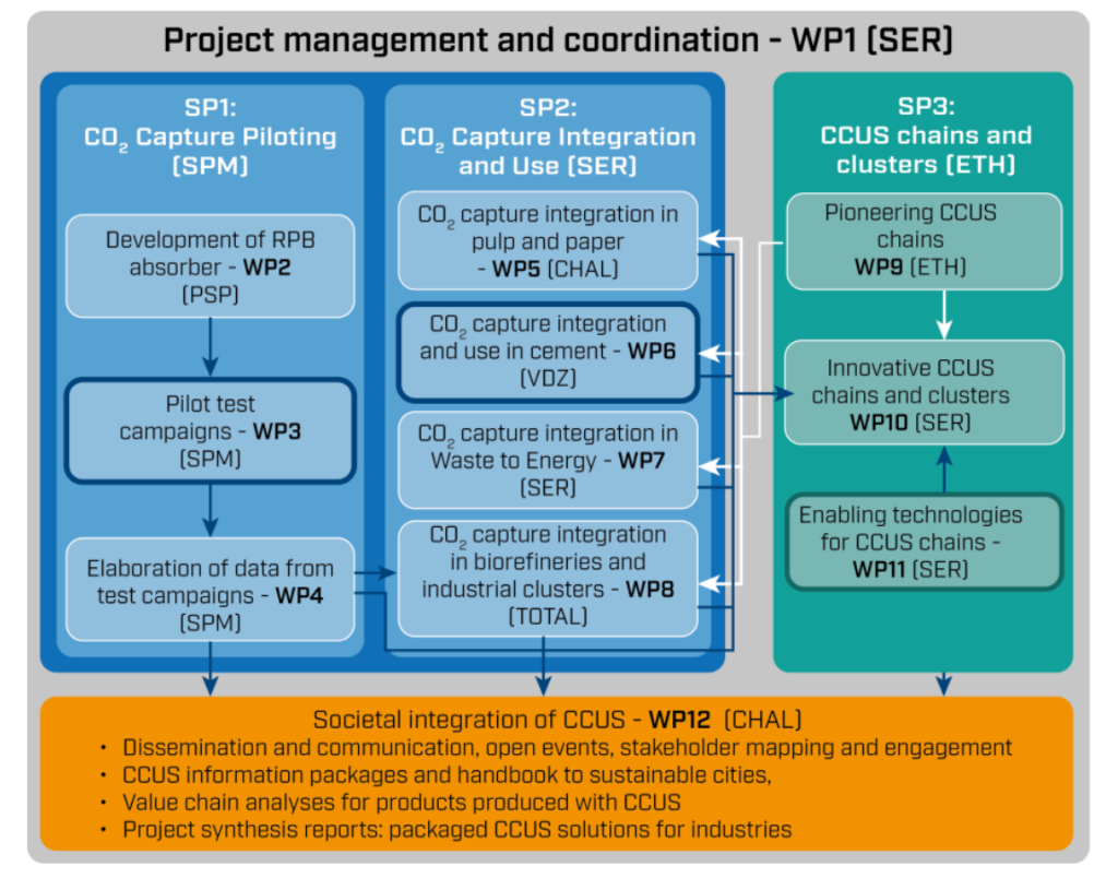 ACCSESS project organisation graphic